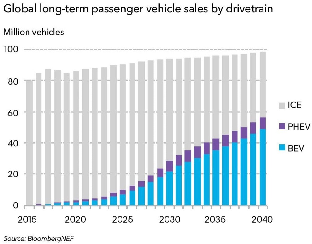 Electric vehicles sales forecast up to 2040 from BloombergNEF