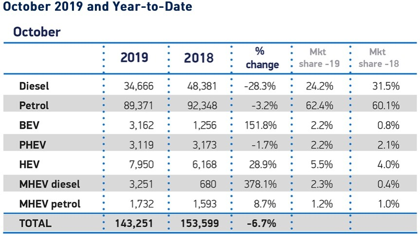 UK electric car sales October 2019