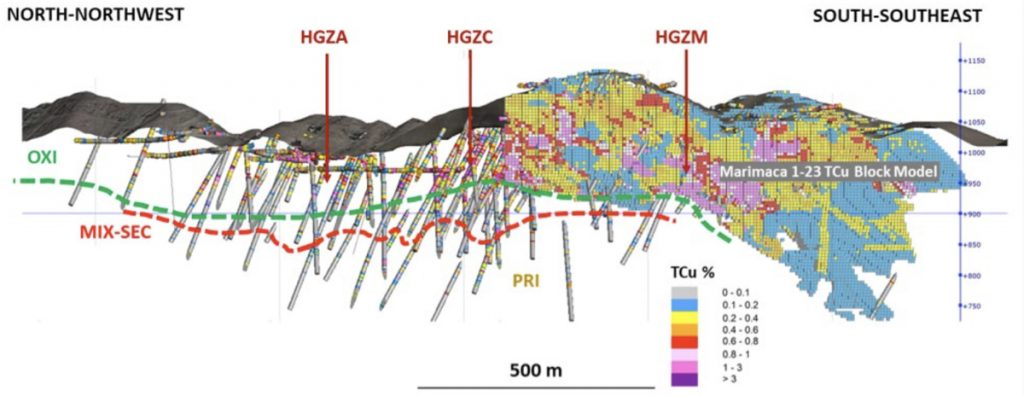 Coro Mining - long section of the Marimaca project