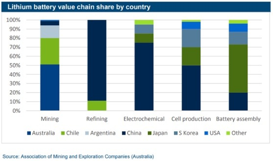Lithium battery value chain share by country