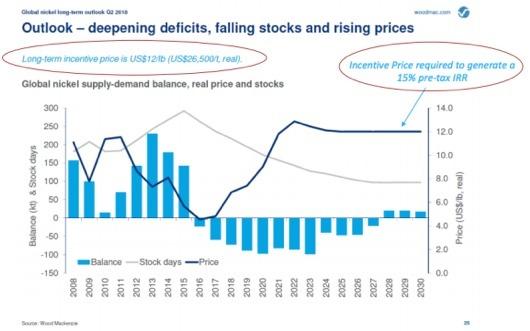 Global nickel supply-demand balance, real price and stocks
