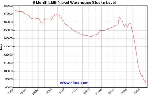 6 month LME nickel warehouse stocks level