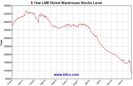 5 year LME nickel warehouse stocks level