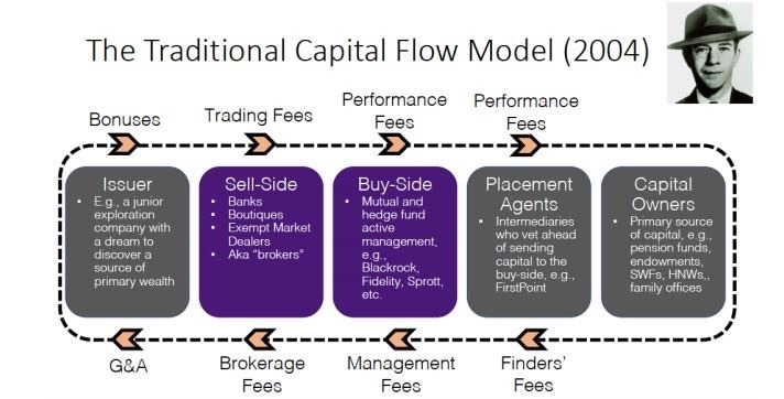 The traditional capital flow model