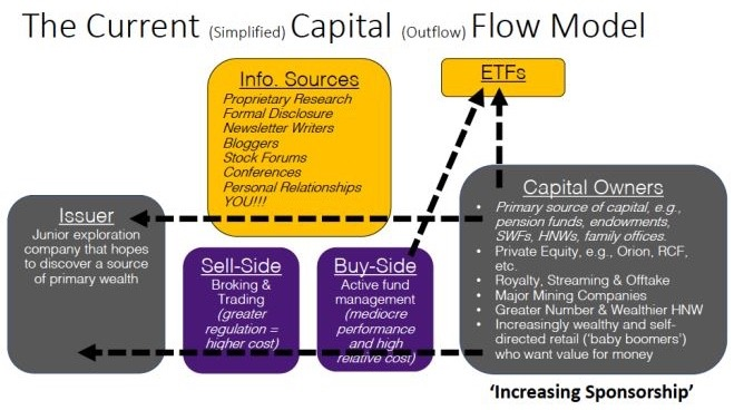 Current Capital Flow Model